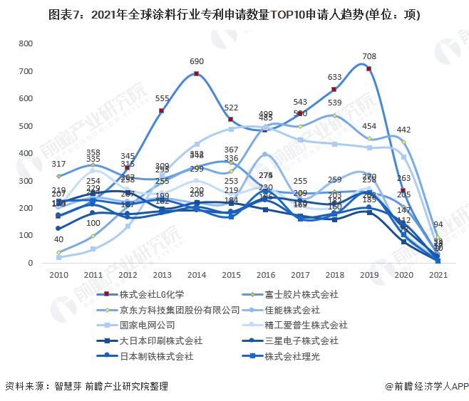 圖表7:2021年全球涂料行業專利申請數量TOP10申請人趨勢(單位:項)