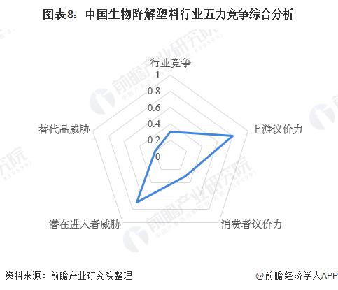 圖表8:中國生物降解塑料行業五力競爭綜合分析