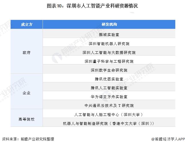 圖表10:深圳市人工智能產業科研資源情況
