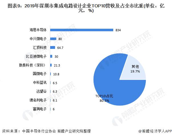 圖表9:2019年深圳市集成電路設計企業TOP10營收及占全市比重(單位:億元,%)