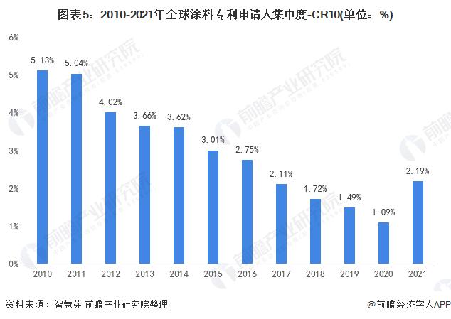 圖表5:2010-2021年全球涂料專利申請人集中度-CR10(單位:%)