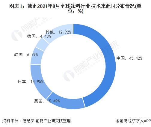 圖表1:截止2021年8月全球涂料行業技術來源國分布情況(單位:%)
