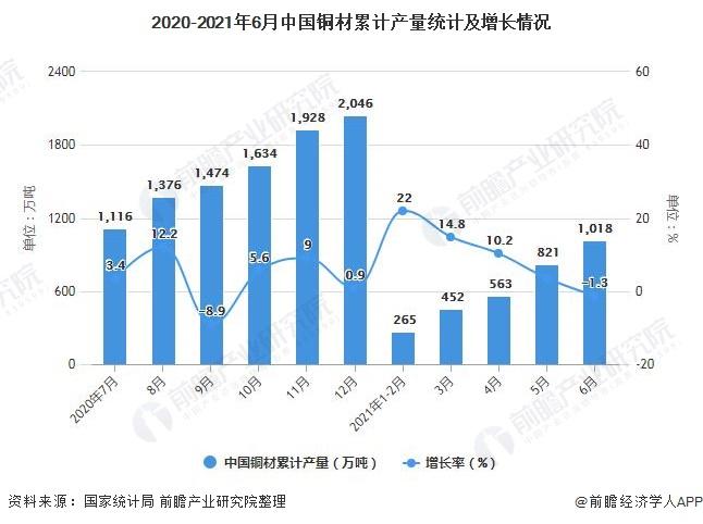 2020-2021年6月中国铜材累计产量统计及增长情况