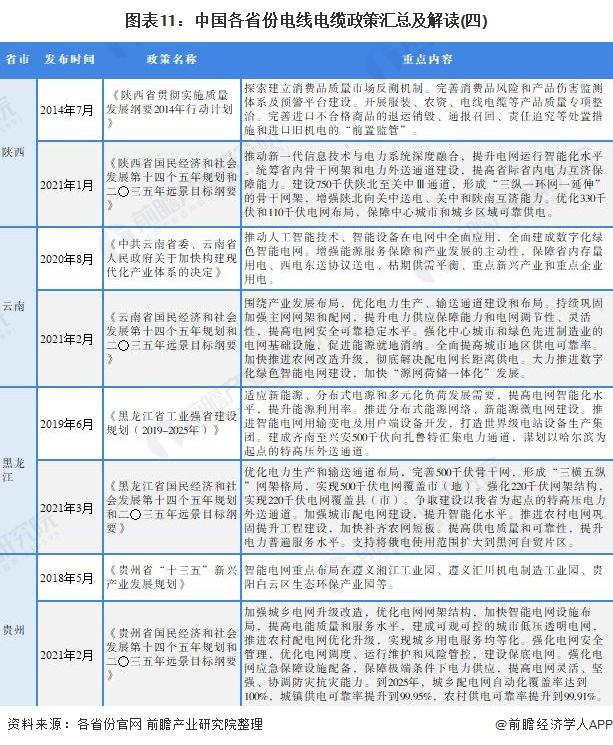 圖表11:中國各省份電線電纜政策匯總及解讀(四)
