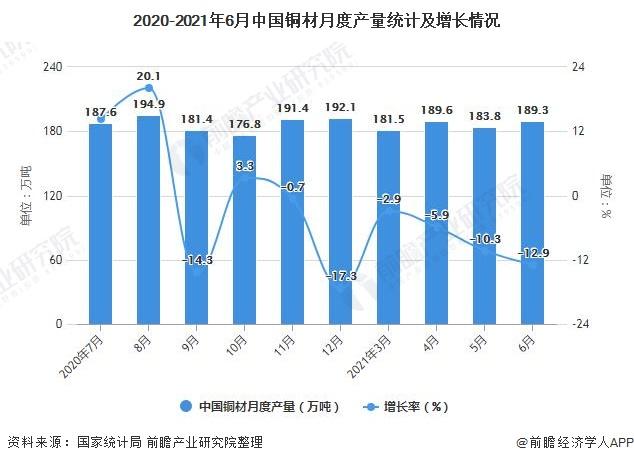 2020-2021年6月中国铜材月度产量统计及增长情况
