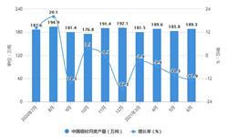 2021年1-6月中国<em>铜</em><em>材</em>行业产量规模及进出口市场分析 上半年<em>铜</em><em>材</em>产量突破1000万吨