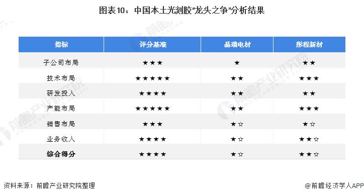 """圖表10:中國本土光刻膠""""龍頭之爭""""分析結果"""