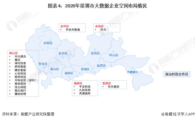 圖表4:2020年深圳市大數據企業空間布局情況