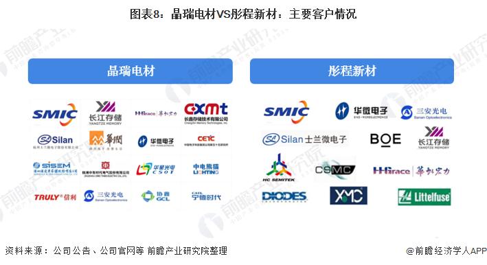 圖表8:晶瑞電材VS彤程新材:主要客戶情況
