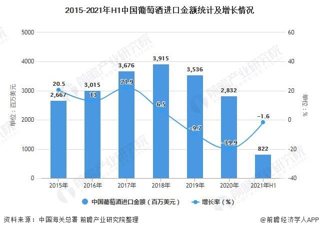 2015-2021年H1中国葡萄酒进口金额统计及增长情况