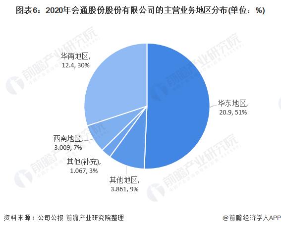 圖表6:2020年會通股份股份有限公司的主營業務地區分布(單位:%)
