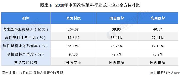 圖表1:2020年中國改性塑料行業龍頭企業全方位對比