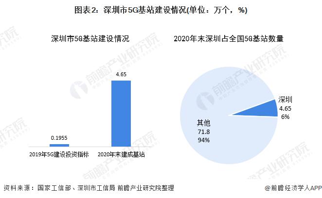 圖表2:深圳市5G基站建設情況(單位:萬個,%)