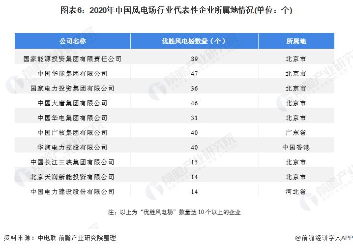 圖表6:2020年中國風電場行業代表性企業所屬地情況(單位:個)