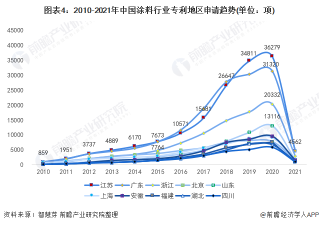 圖表4:2010-2021年中國涂料行業專利地區申請趨勢(單位:項)
