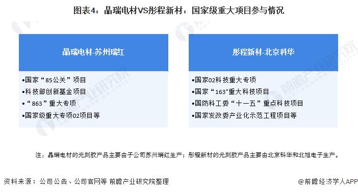 圖表4:晶瑞電材VS彤程新材:國家級重大項目參與情況