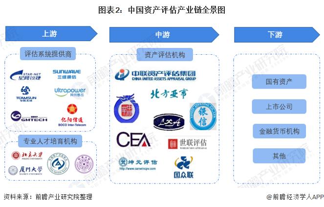 图表2:中国资产评估产业链全景图