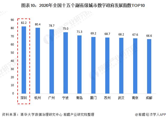 圖表10:2020年全國十五個副省級城市數字政府發展指數TOP10