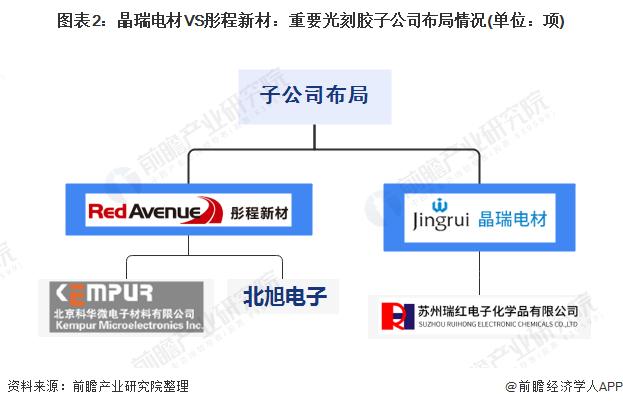 圖表2:晶瑞電材VS彤程新材:重要光刻膠子公司布局情況(單位:項)
