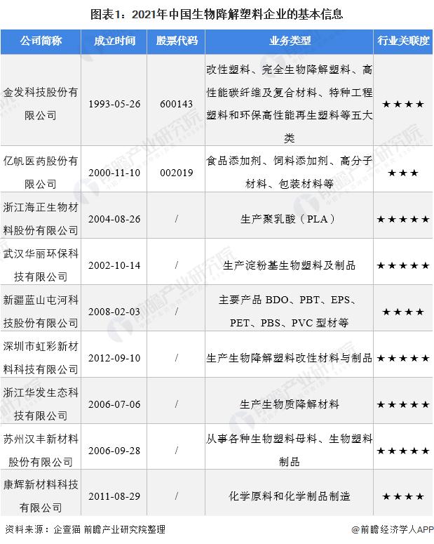 圖表1:2021年中國生物降解塑料企業的基本信息