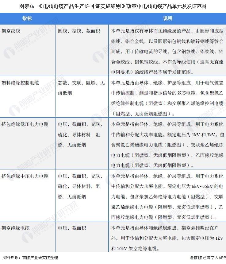 圖表6:《電線電纜產品生產許可證實施細則》政策中電線電纜產品單元及發證范圍