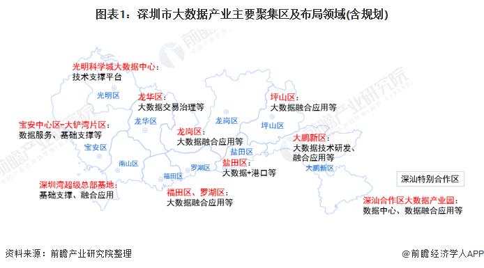 圖表1:深圳市大數據產業主要聚集區及布局領域(含規劃)