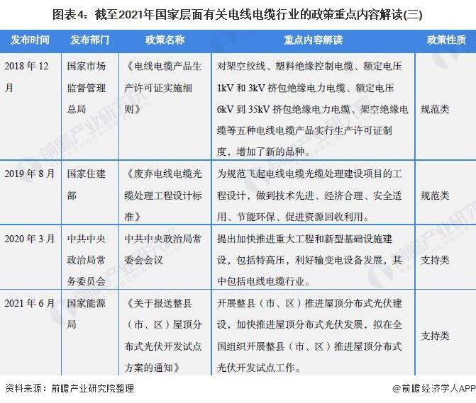 圖表4:截至2021年國家層面有關電線電纜行業的政策重點內容解讀(三)