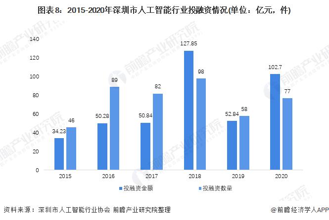 圖表8:2015-2020年深圳市人工智能行業投融資情況(單位:億元,件)