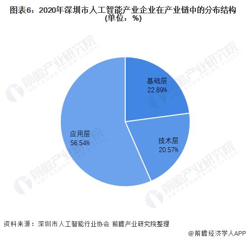 圖表6:2020年深圳市人工智能產業企業在產業鏈中的分布結構(單位:%)
