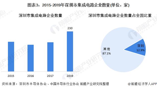 圖表3:2015-2019年深圳市集成電路企業數量(單位:家)