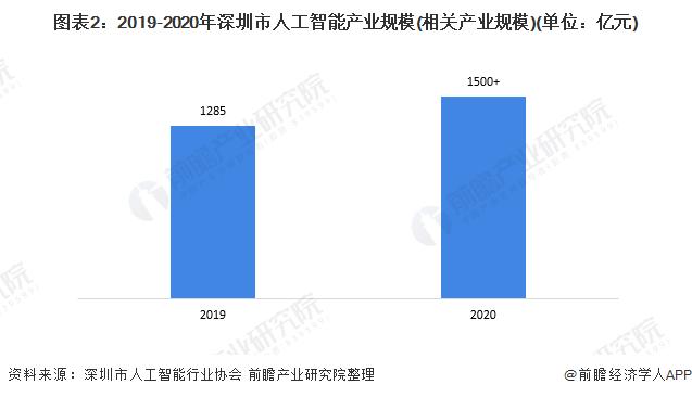 圖表2:2019-2020年深圳市人工智能產業規模(相關產業規模)(單位:億元)