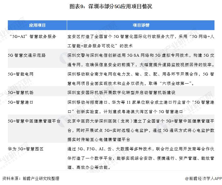 圖表9:深圳市部分5G應用項目情況