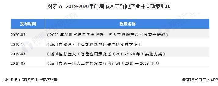 圖表7:2019-2020年深圳市人工智能產業相關政策匯總