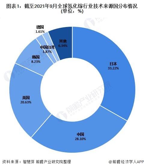圖表1:截至2021年9月全球氮化鎵行業技術來源國分布情況(單位:%)