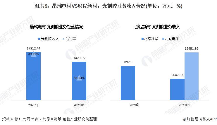 圖表9:晶瑞電材VS彤程新材:光刻膠業務收入情況(單位:萬元,%)