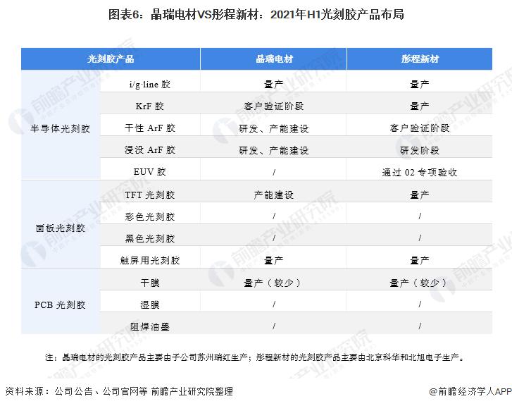 圖表6:晶瑞電材VS彤程新材:2021年H1光刻膠產品布局