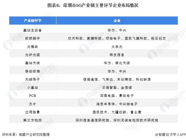 圖表6:深圳市5G產業鏈主要環節企業布局情況