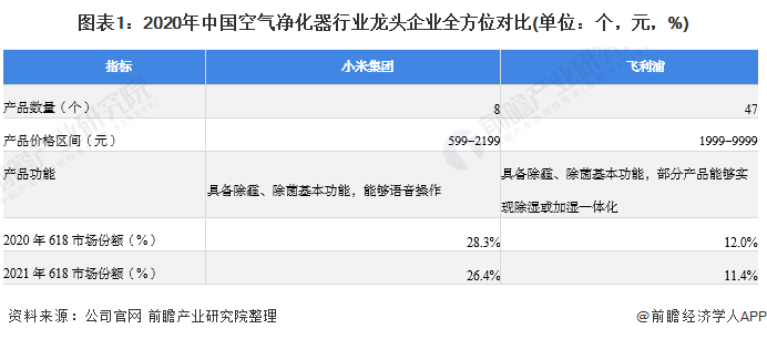 圖表1:2020年中國空氣凈化器行業龍頭企業全方位對比(單位:個,元,%)