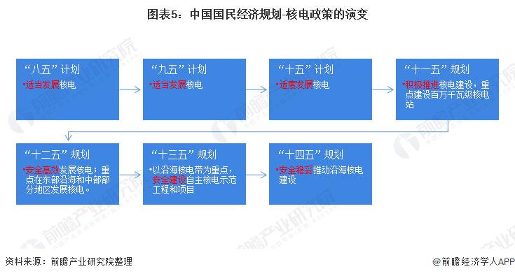 图表5:中国国民经济规划-核电政策的演变