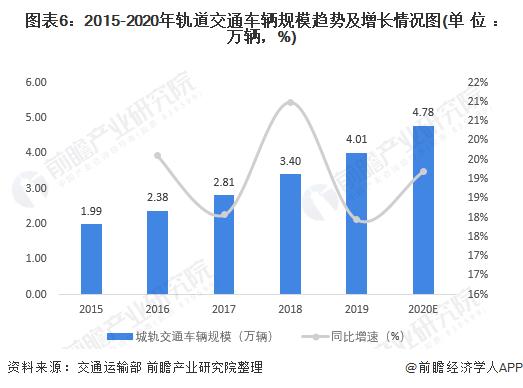 圖表6:2015-2020年軌道交通車輛規模趨勢及增長情況圖(單位:萬輛,%)