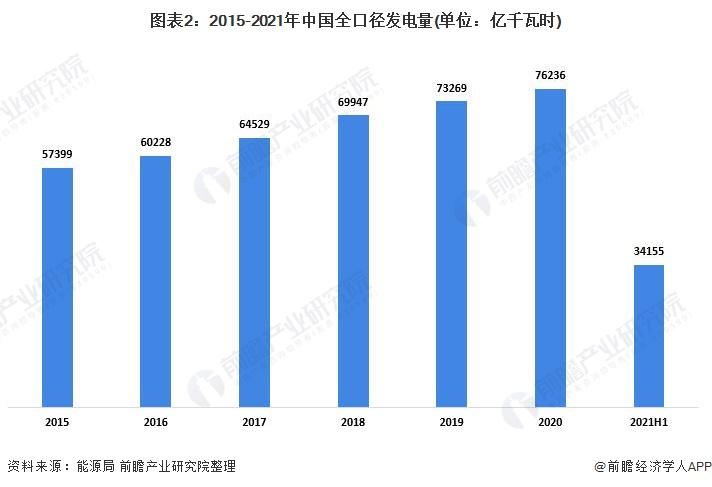图表2:2015-2021年中国全口径发电量(单位:亿千瓦时)