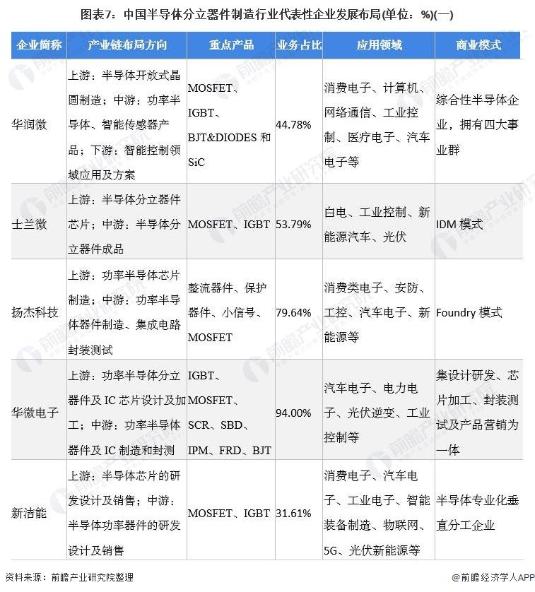 图表7:中国半导体分立器件制造行业代表性企业发展布局(单位:%)(一)