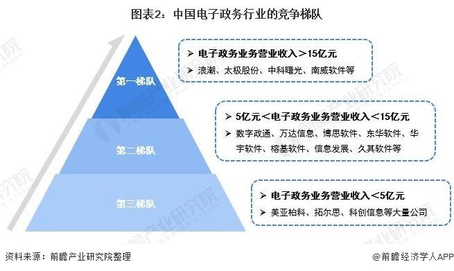 圖表2:中國電子政務行業的競爭梯隊