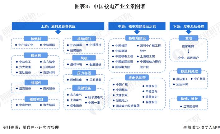 图表3:中国核电产业全景图谱