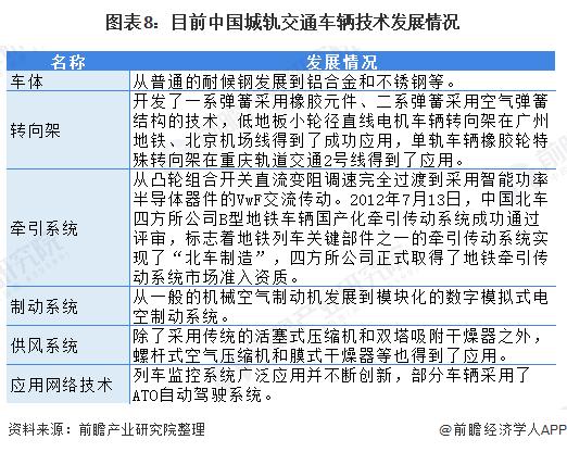 圖表8:目前中國城軌交通車輛技術發展情況