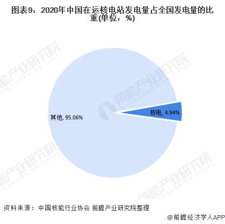 图表9:2020年中国在运核电站发电量占全国发电量的比重(单位:%)