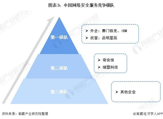 圖表3:中國網絡安全服務競爭梯隊