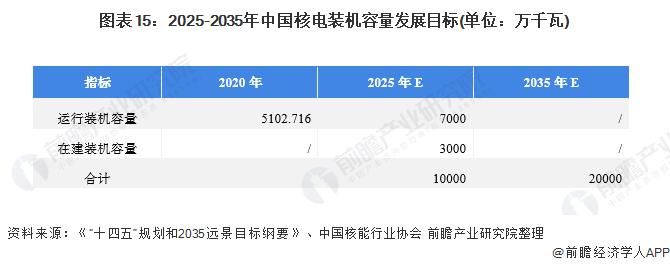 图表15:2025-2035年中国核电装机容量发展目标(单位:万千瓦)