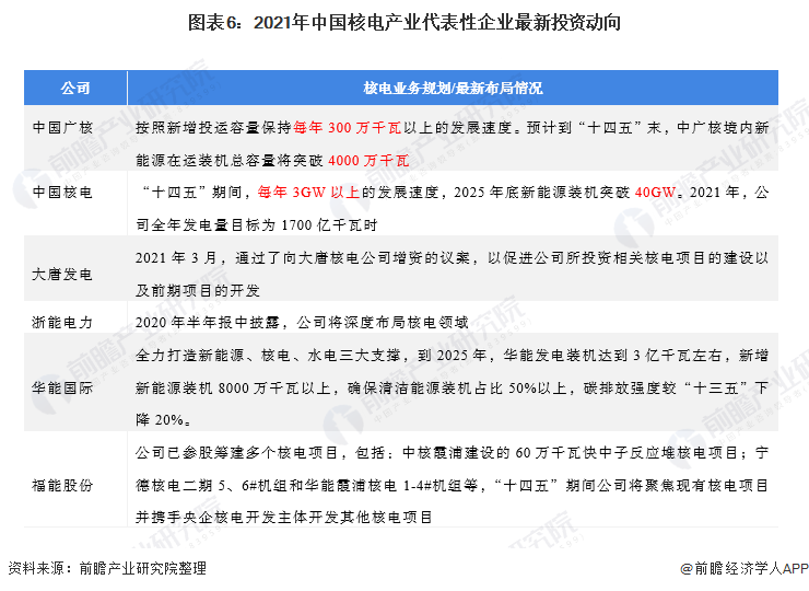 图表6:2021年中国核电产业代表性企业最新投资动向