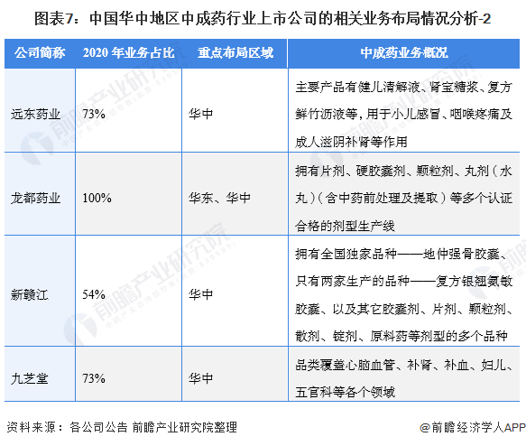 圖表7:中國華中地區中成藥行業上市公司的相關業務布局情況分析-2